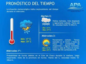 Pronóstico del tiempo para los próximos días