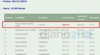 Sáenz Peña encabeza el ranking nacional de temperaturas con 40° de térmica