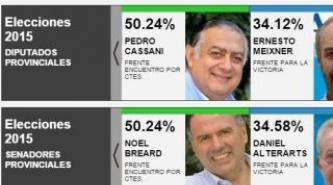 Corrientes: En boca de urna Ganaría ECO